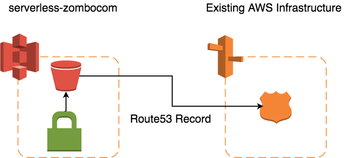 Serverless Zombo S3 Diagram.png