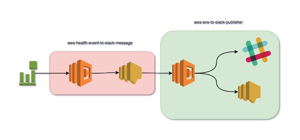 AWS Lambda & Serverless Development - Part 1: Design